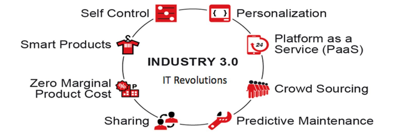 Industry 3 0 Third Industrial Revolution - IT Disruption - image courtesy of Henrik Von Scheel.