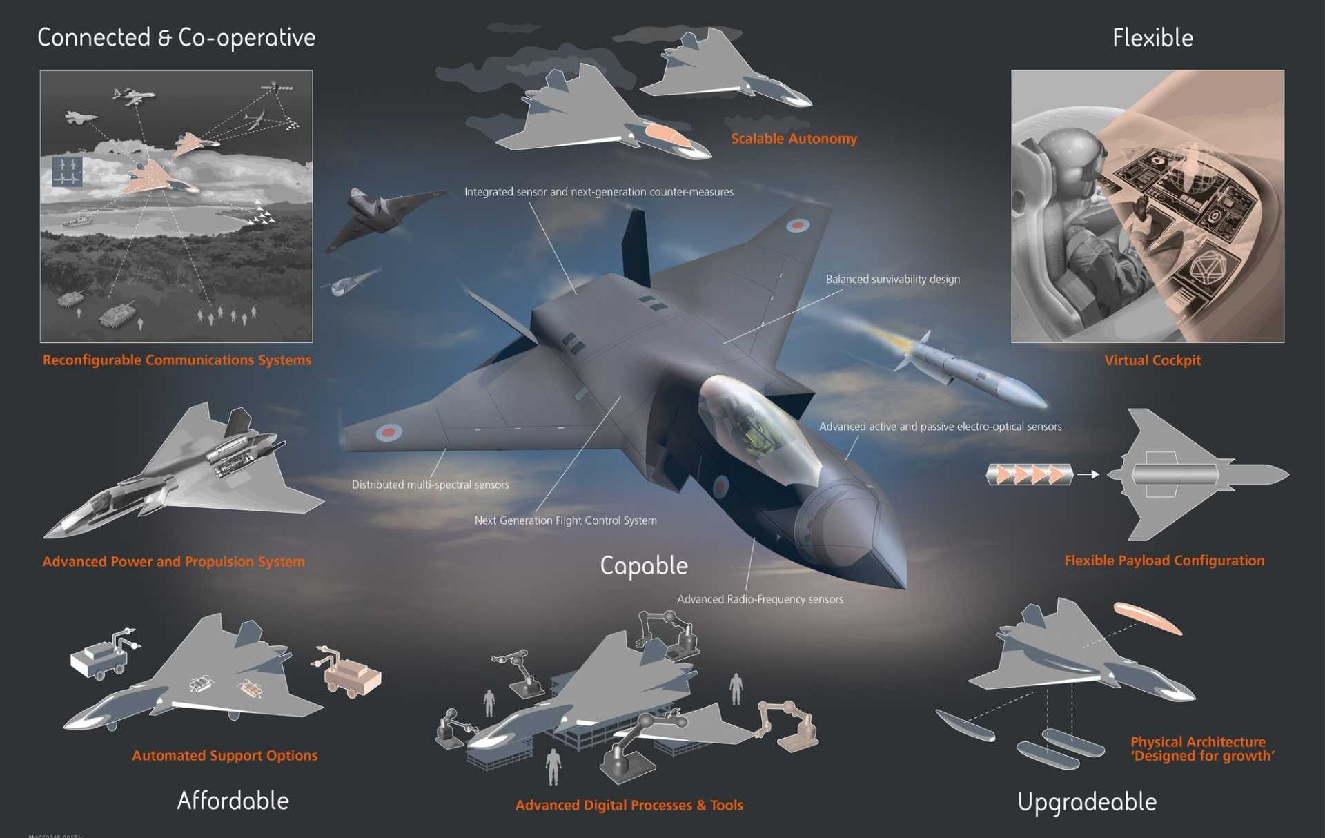 Team Tempest future combat air system concept - infographic courtesy of BAE Systems.