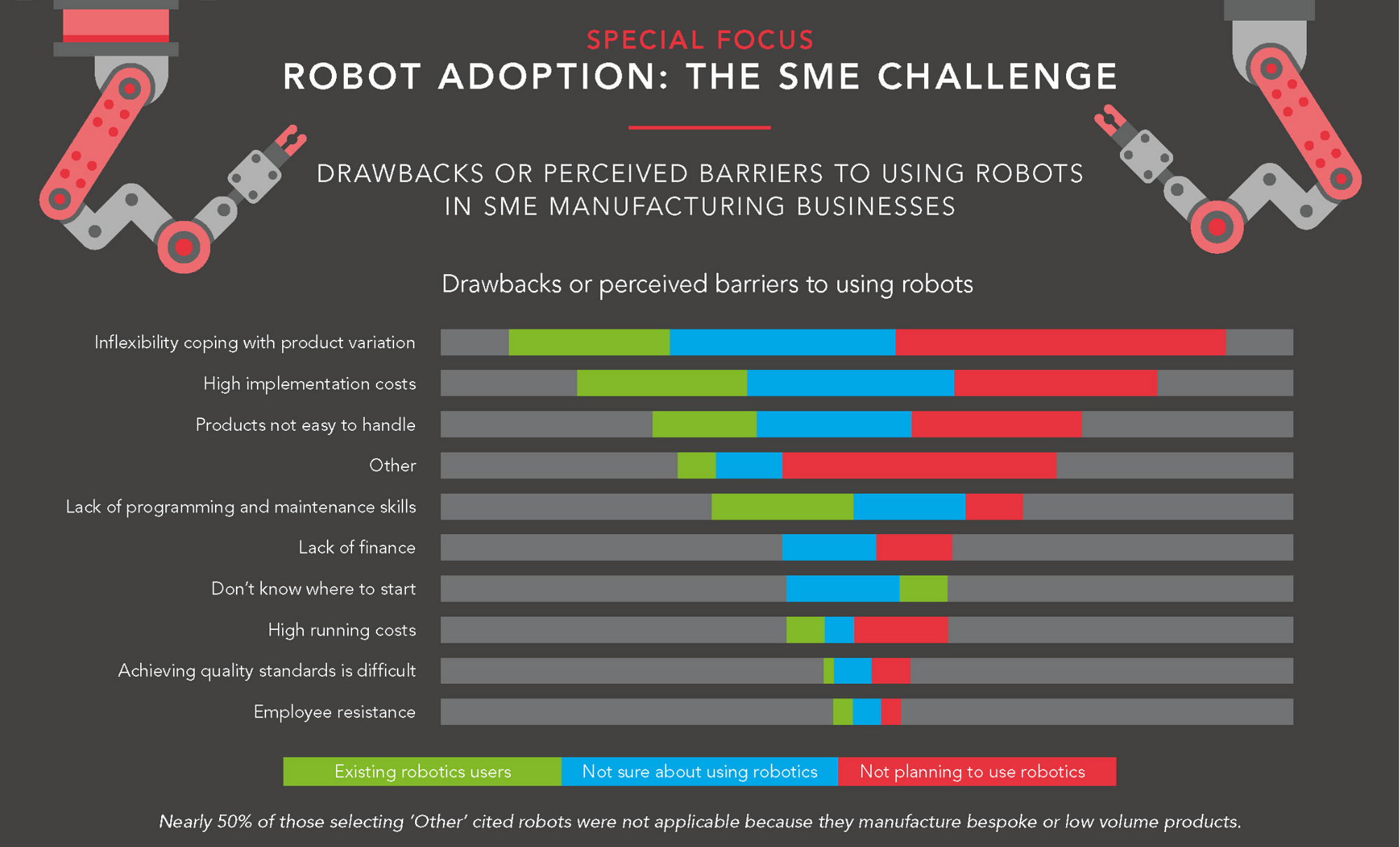 National robot adoption barriers SWMAS Manufacturing Barometer Autumn 2019-20 - image courtesy of SWMAS and Economic Growth Solutions.