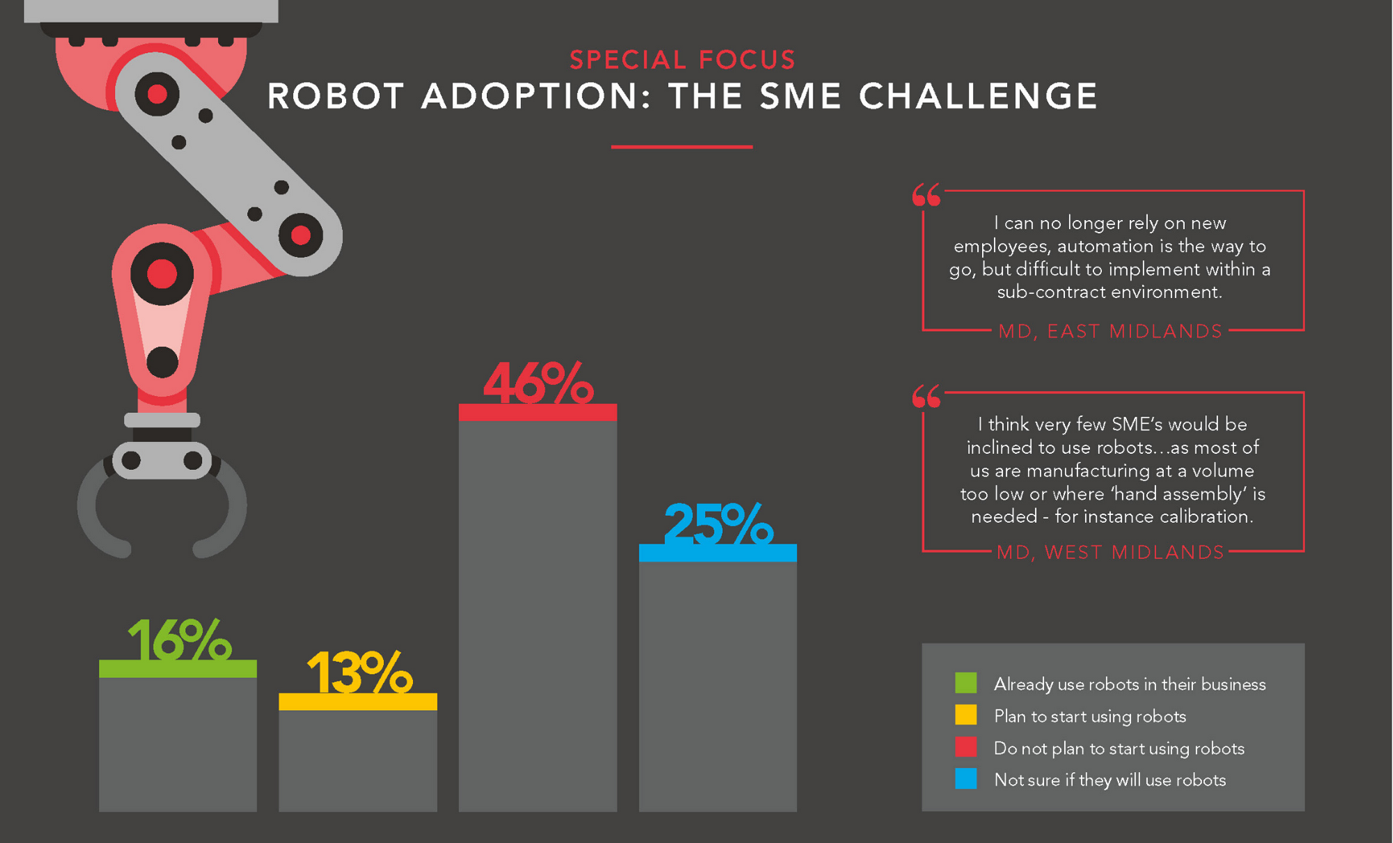 National robot adoption users - SWMAS Manufacturing Barometer Autumn 2019-20 - image courtesy of SWMAS and Economic Growth Solutions.
