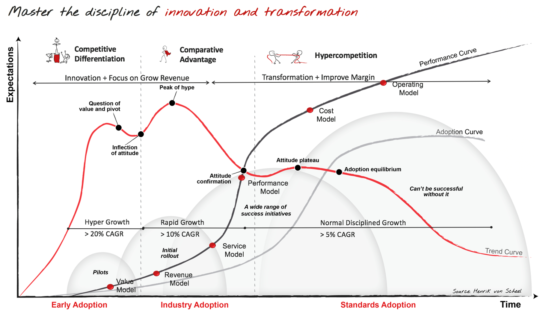 Master the Discipline of Innovation and Transformation - image courtesy of Henrik Von Scheel