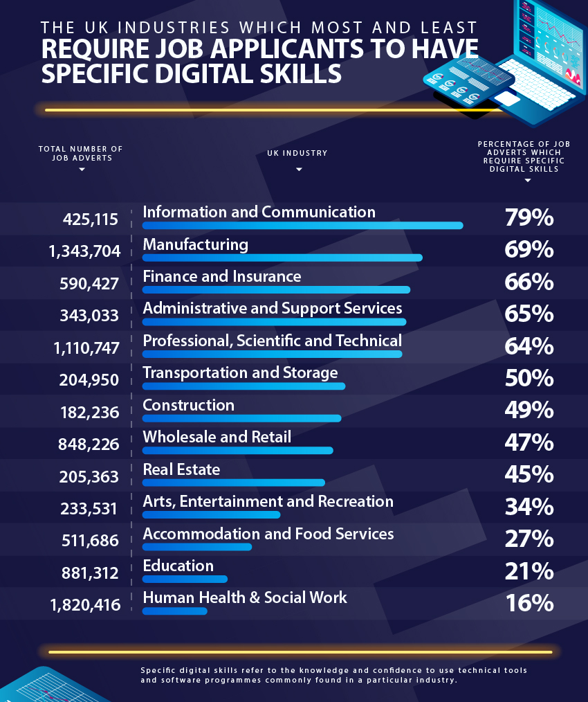 uk-industries-specific-digital-skills-infographic