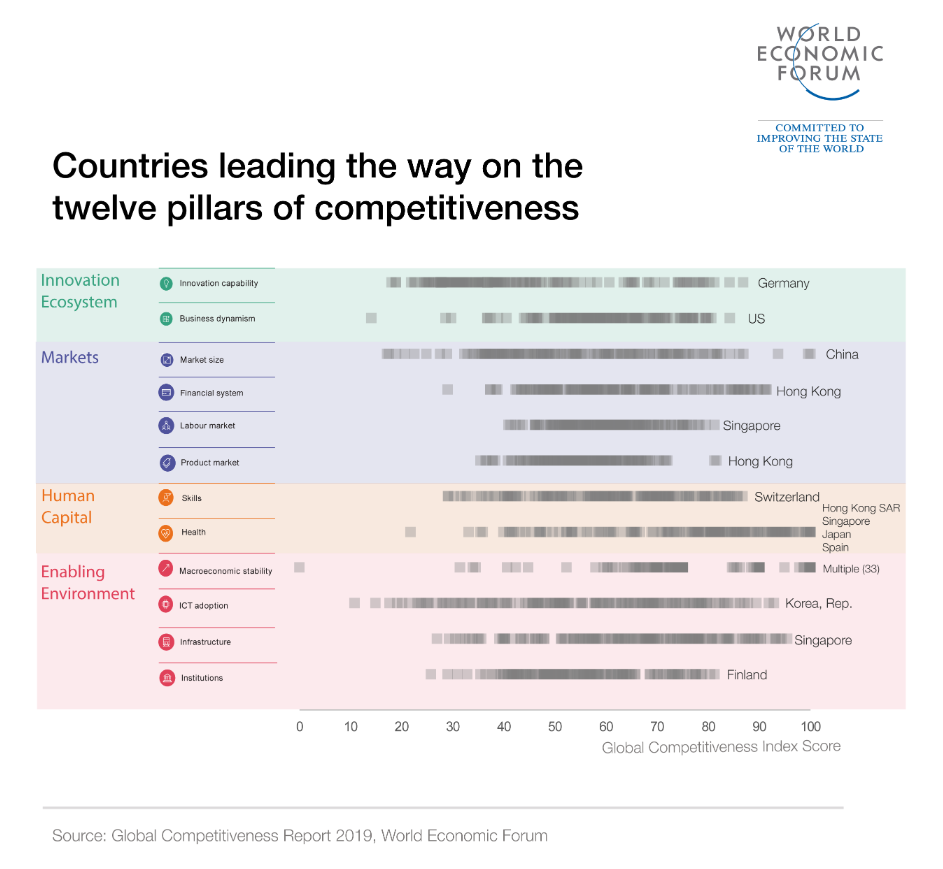 World Economic Forum innovation chart
