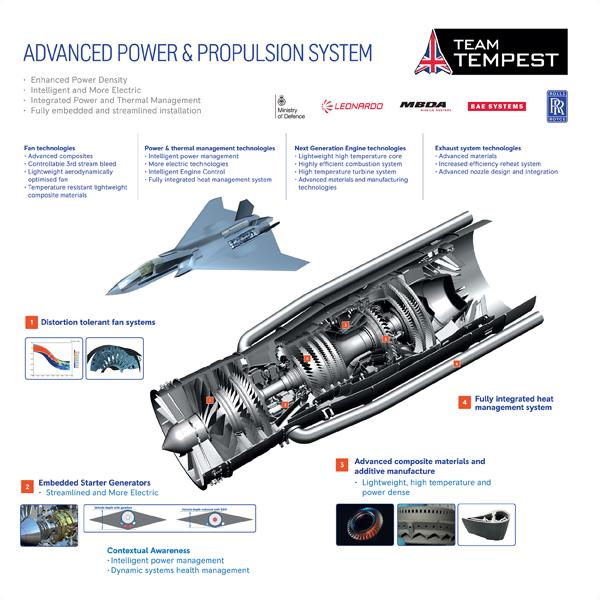 Rolls-Royce Advance Power & Propulsion System