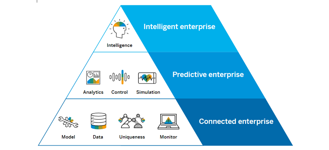 Capabilities of a Digital Twin - image courtesy of SAP