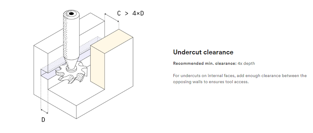 You should undercut clearance on internal faces – image courtesy of 3D Hubs.