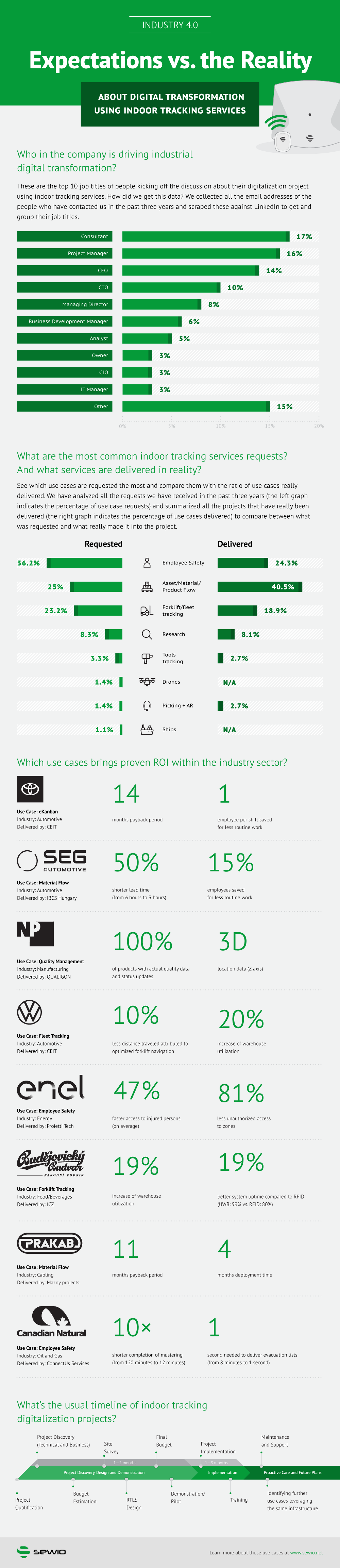 [Infographic] Industry 4.0 Industrial Digitalisation: Expectations vs. Reality on Using Real-time Location – courtesy of Sewio