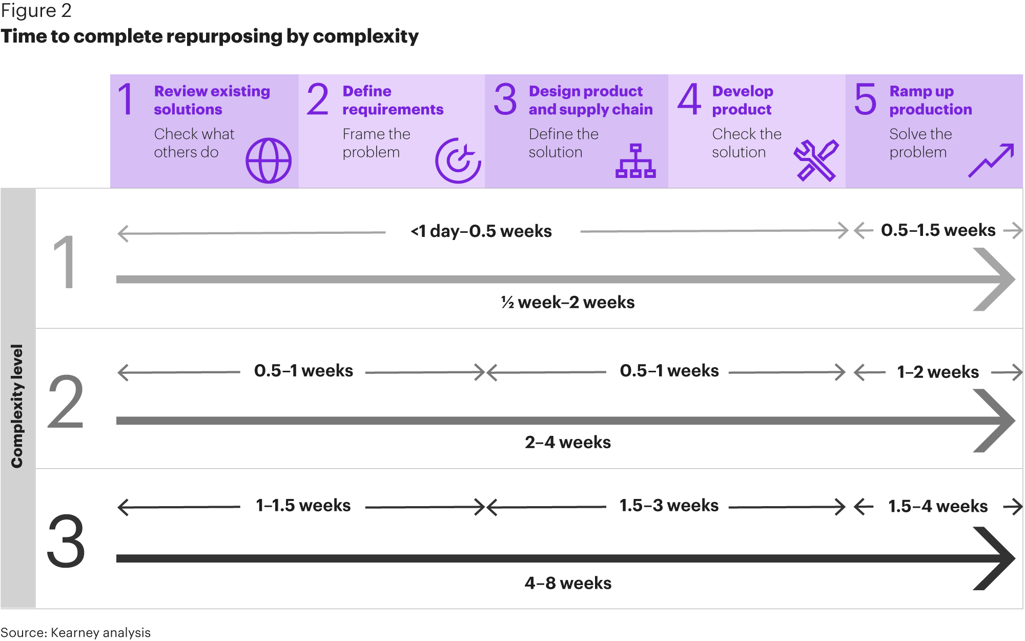 Kearney - Time to complete repurposing by complexity Framework