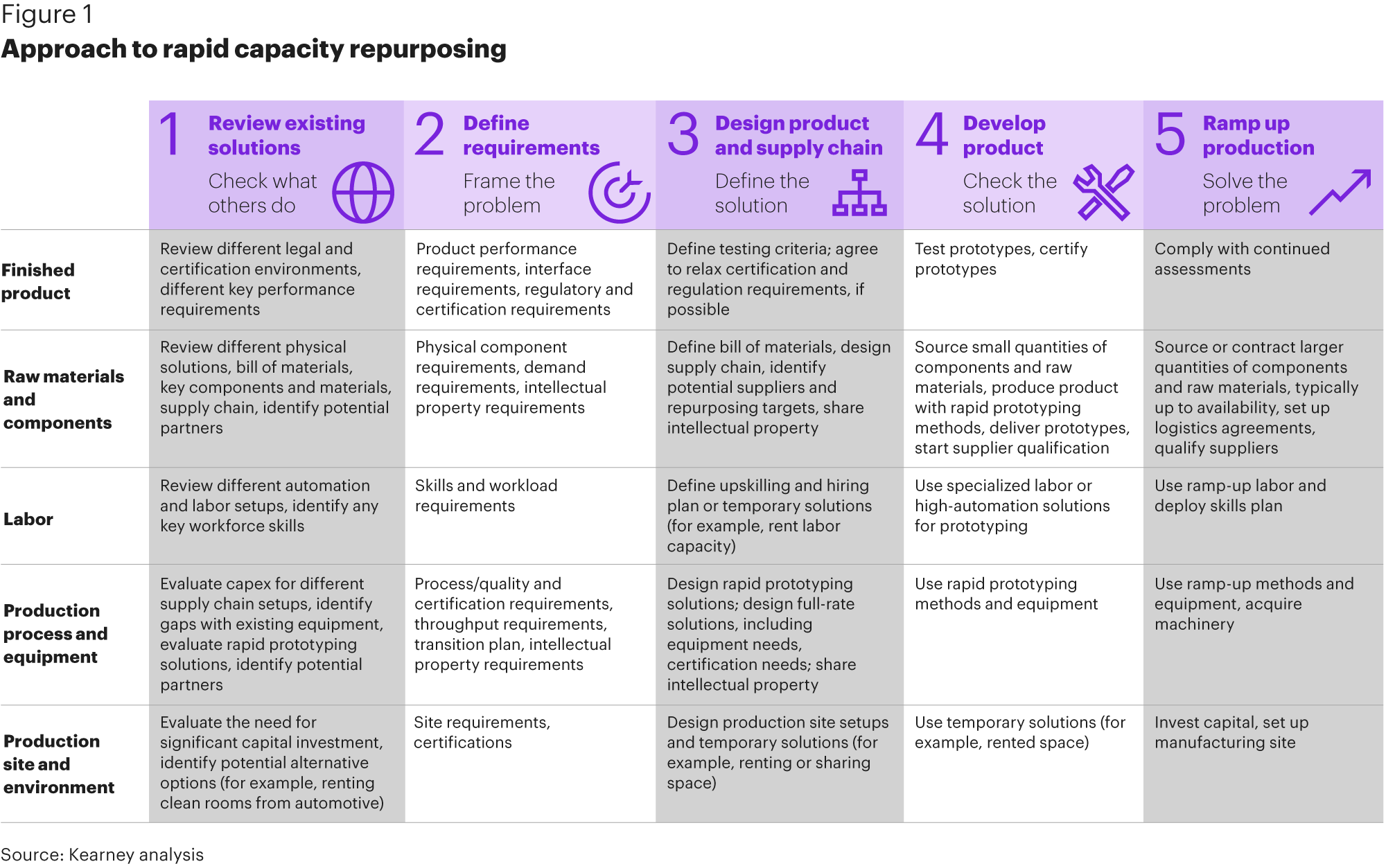 Kearney - Approach to Rapid Capacity Asset Repurposing Framework