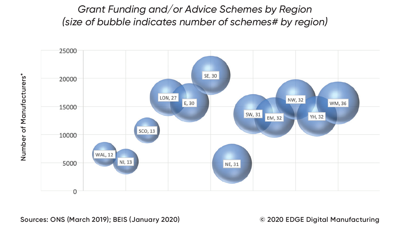 UK Grant Funding & Advice Available (by region)