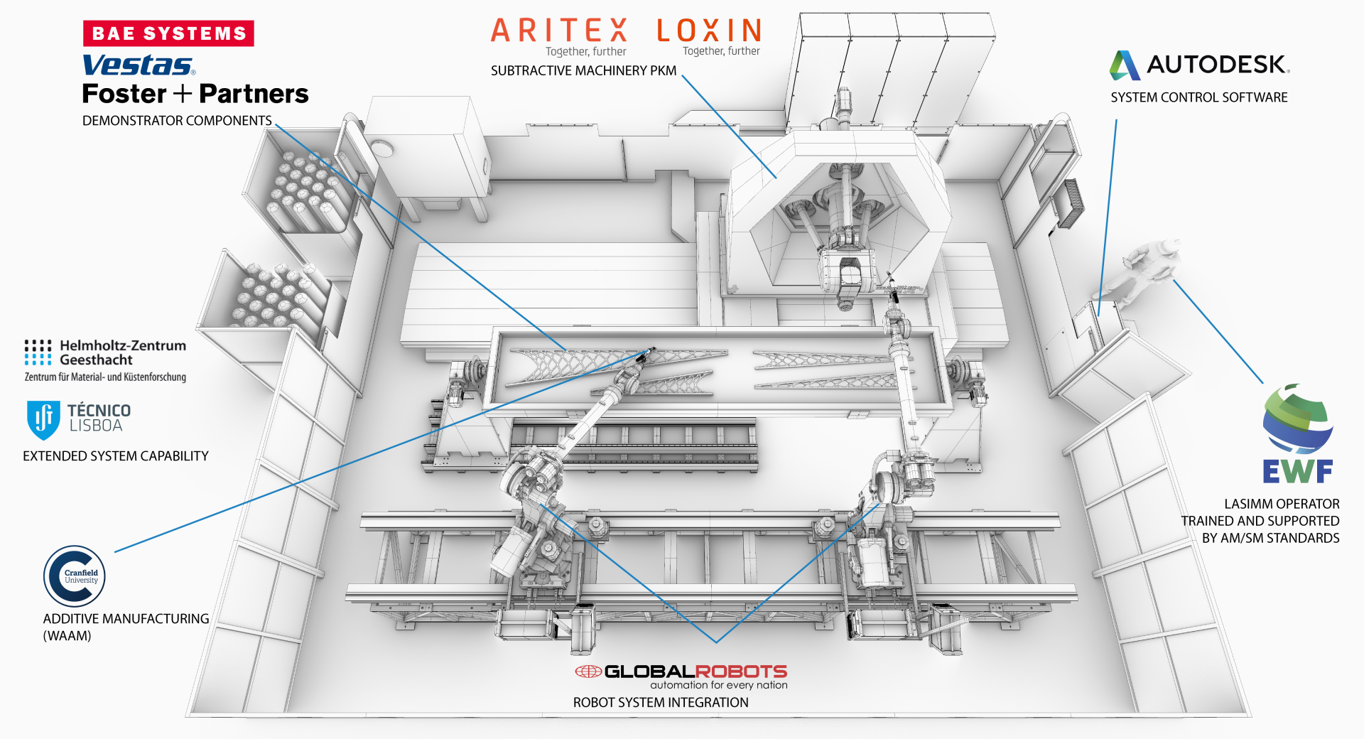 The LASIMM (Large-scale Additive and Subtractive Integrated Modular Machine) project partners