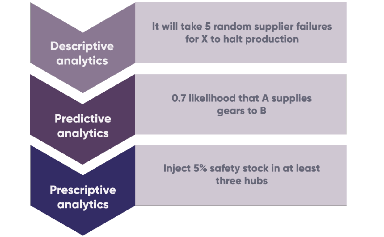 Identifying and reducing disruption in the supply chain through data analytics - image courtesy of IfM
