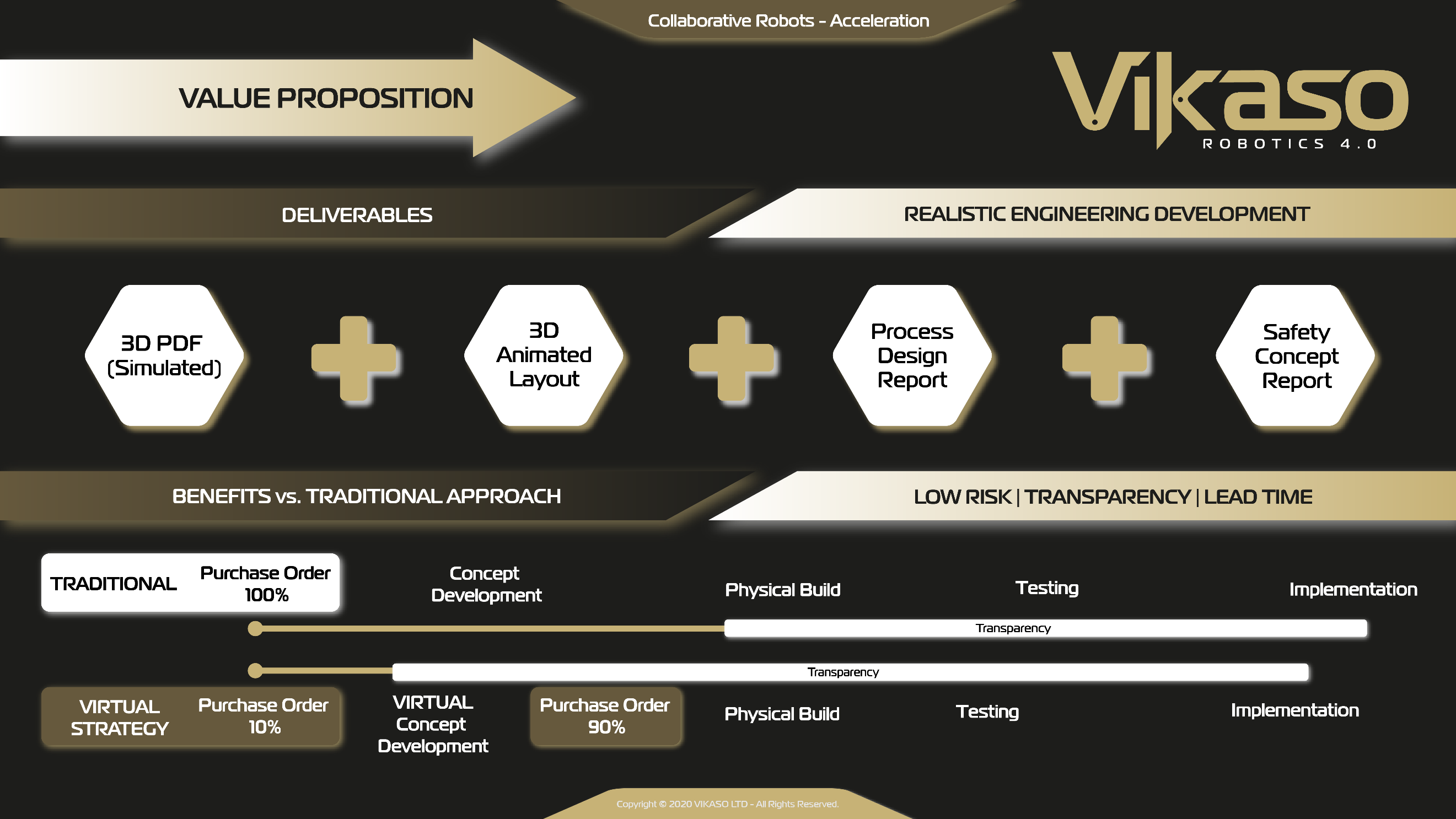 VIKASO - Virtual Strategy - automation cobot
