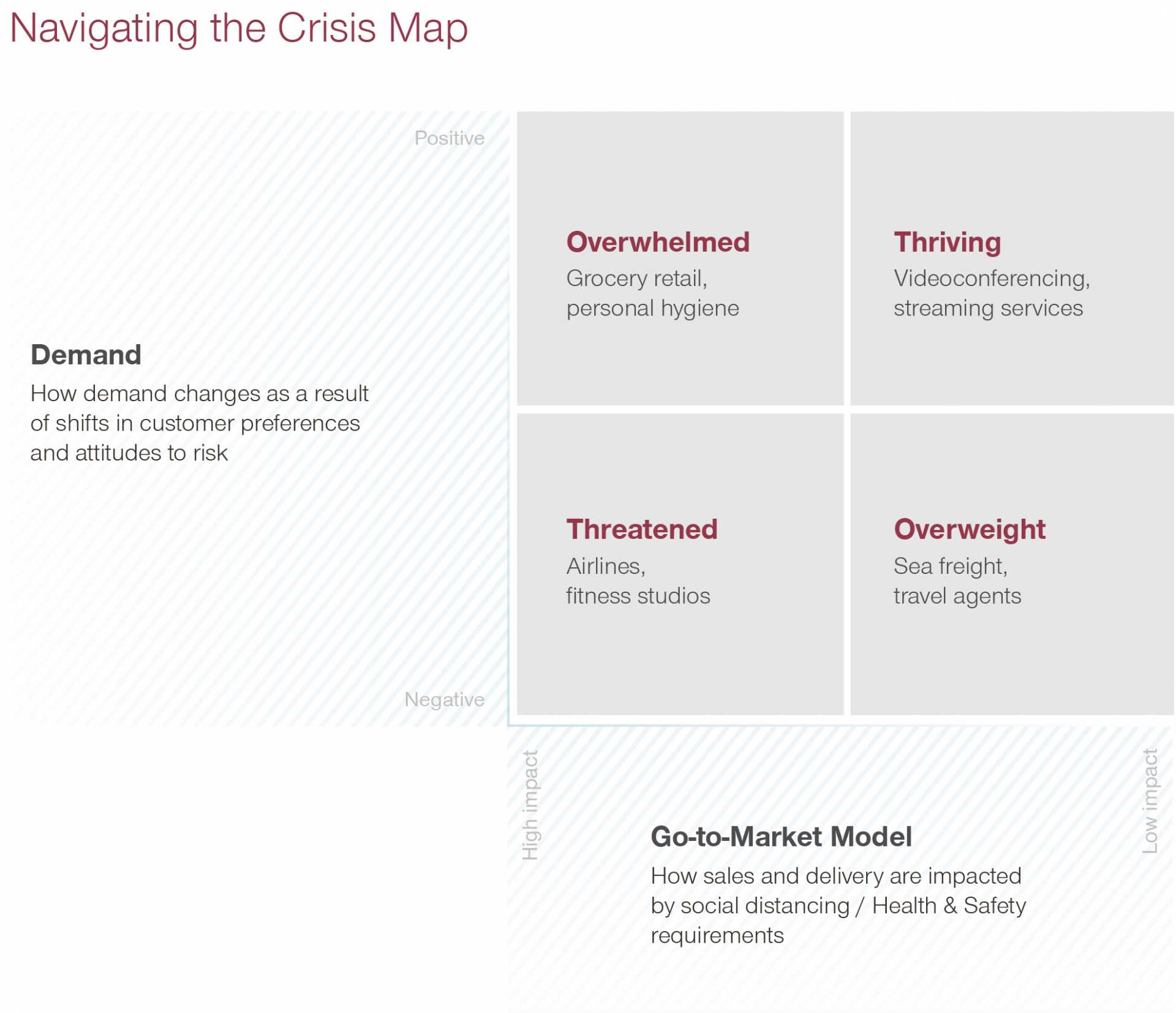 Commercial Agility - Navigating the Covid-19 crisis map - Simon Kucher Go to Market Innovation