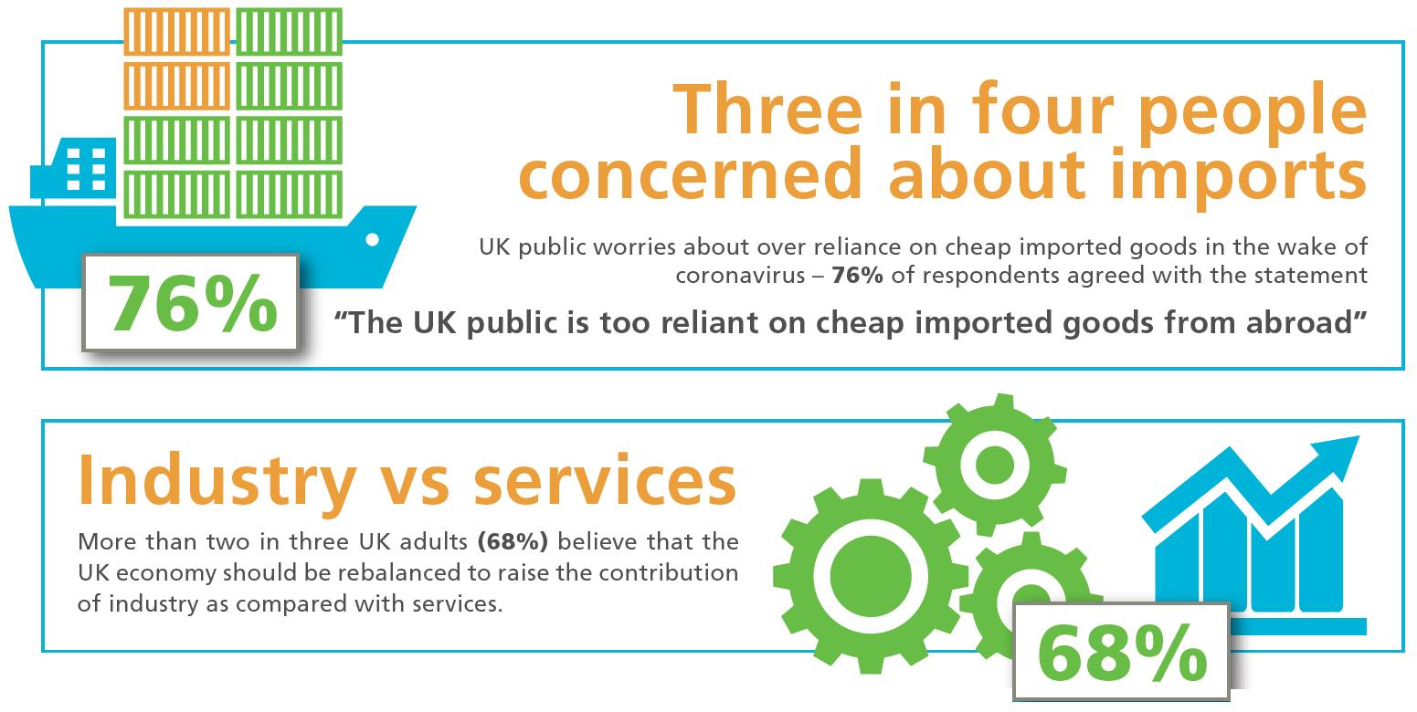 2 - 1- Annual Attitudes to UK Industry study 2020 – courtesy of Cadence Innovation Marketing