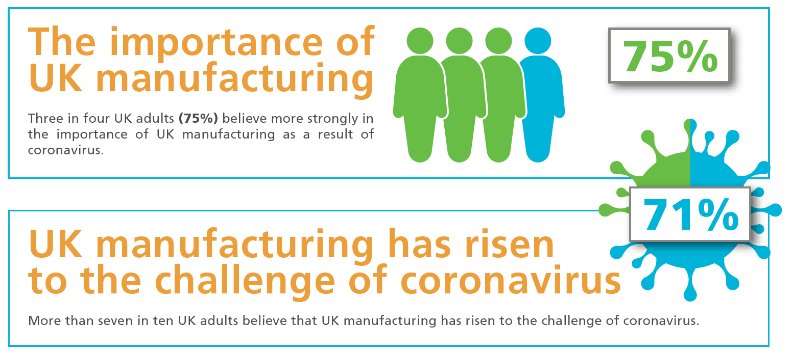 Annual Attitudes to UK Industry study 2020 – courtesy of Cadence Innovation Marketing