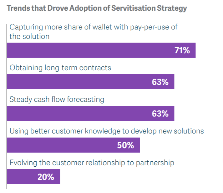 Trends driving adoption of servitization strategies - taken from Discrete manufacturing in a changing world: Leaping hurdles and identifying opportunities (IDG-Sage, 2020) report