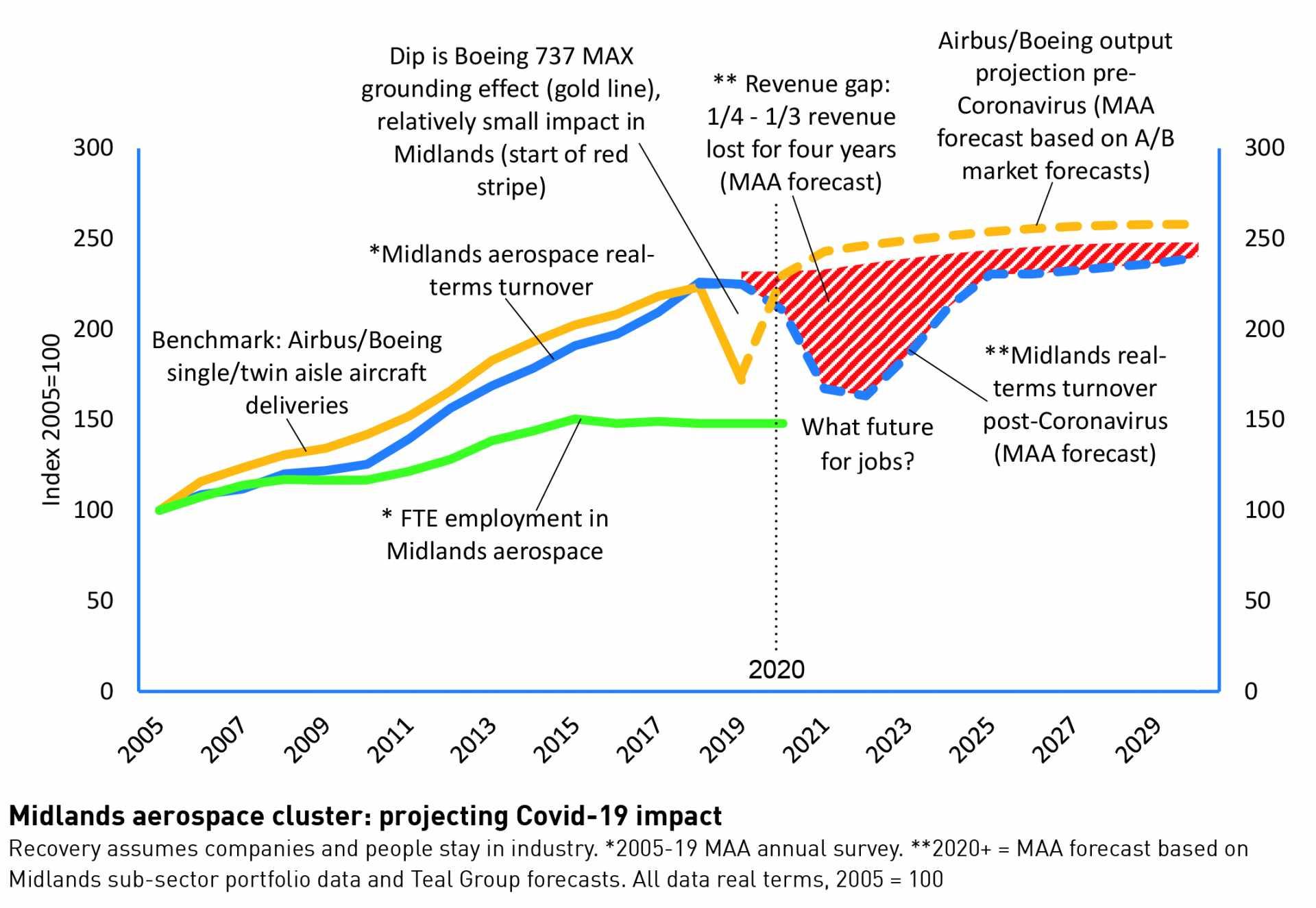 Midlands Aerospace Alliance – UK aerospace supply chain forecast July 2020