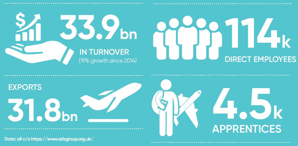 UK Aerospace Facts and Figures - courtesy of ADS