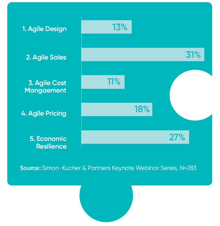 sales agility - a recent survey by Simon-Kucher & Partners shows respondents identified this as their priority action item