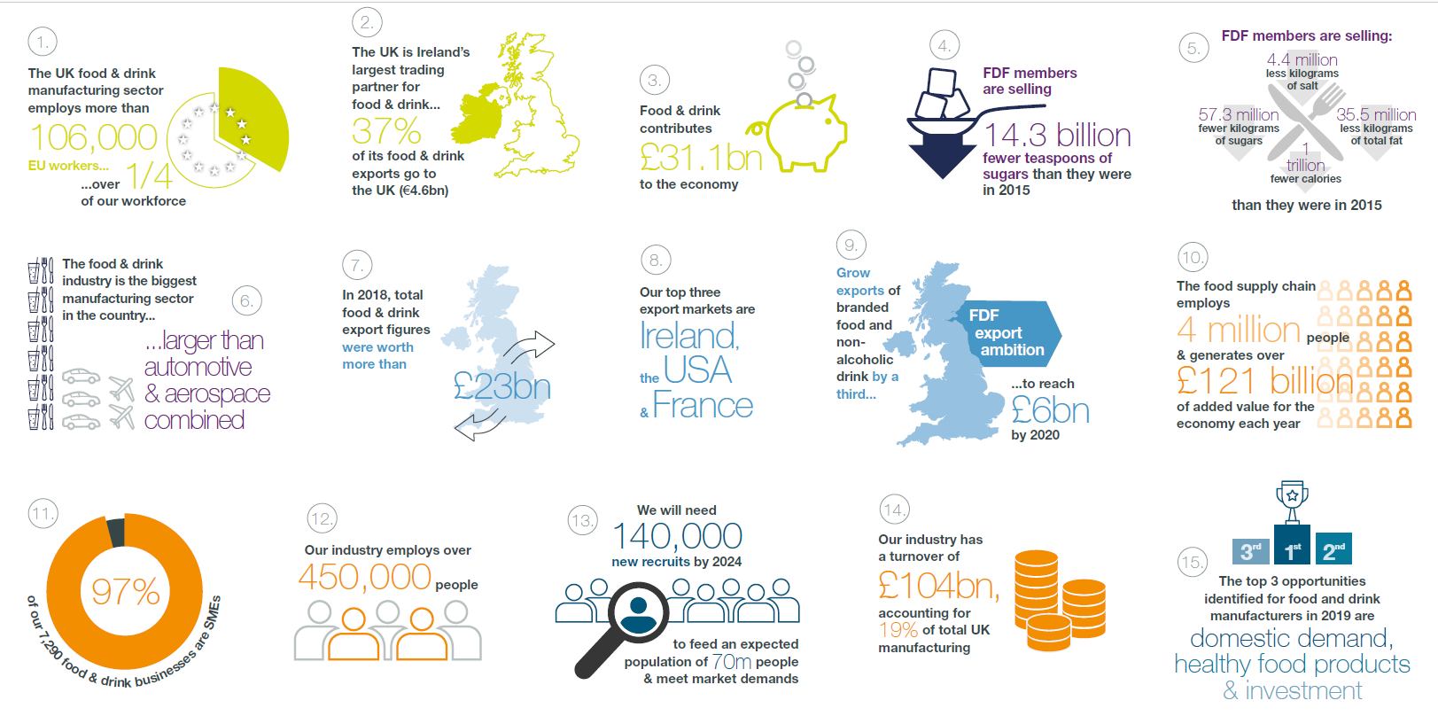 UK Food and Drink Beverage Sector At A Glance Infographic - Sept 2020