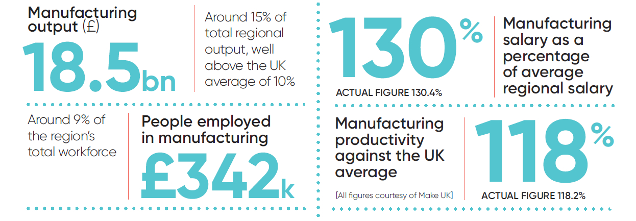 It is almost impossible to overstate just how important the North West is to UK manufacturing and the national economy. The region has, by some margin, the highest: