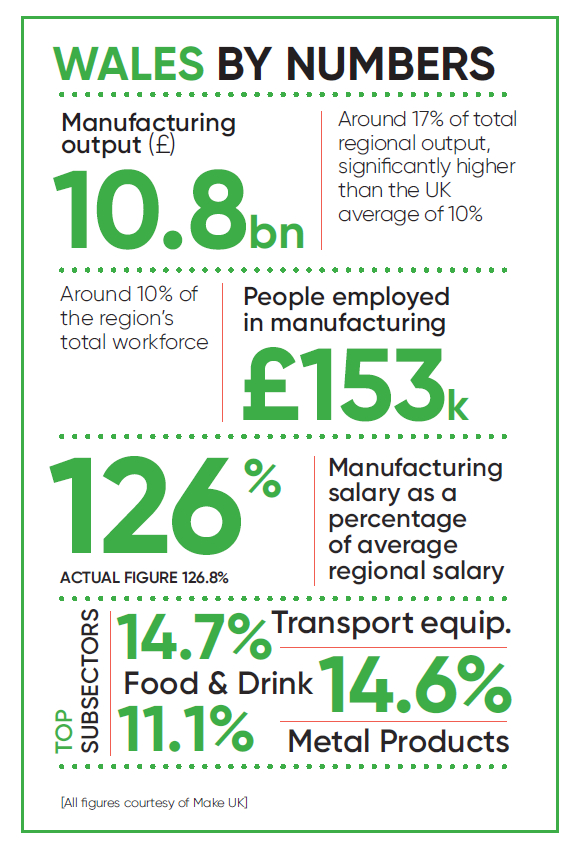 Manufacturing in Wales - Infographic Statistics Facts Figures October 2020