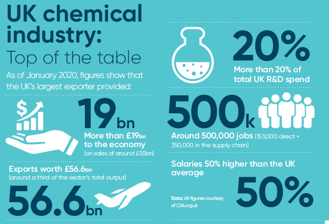 UK chemical manufacturing industry - Infographic Statistics Facts Figures October 2020UK chemical industry manufacturing - - Infographic Statistics Facts Figures October 2020