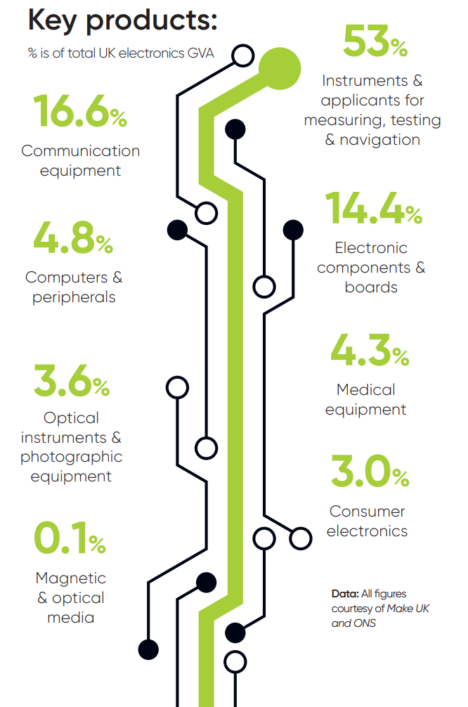 Sector Breakdown Components UK Electronics Manufacturers Manufacturing Industry - Nov 2020 Statistics Facts Figures Size