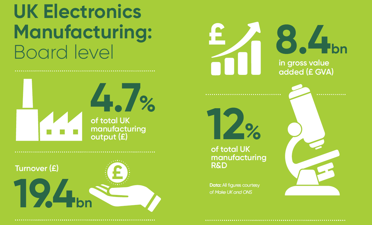 UK Electronics Maunfacturers Manufacturing Industry Sector - Nov 2020 Statistics Facts Figures Size