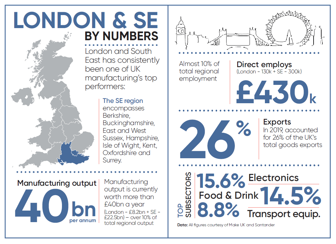 London and South East - Manufacturing Industry Sector - Nov 2020 Statistics Facts Figures Size