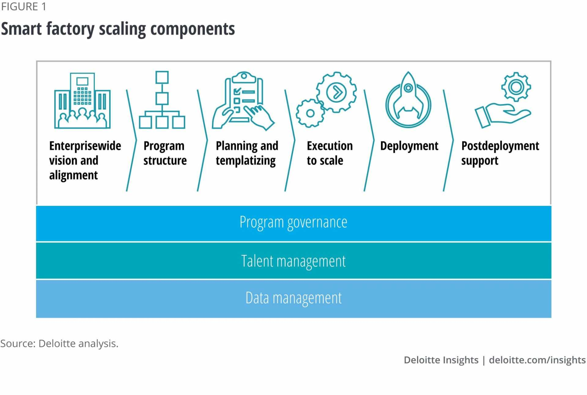 Smart Factory scaling components. Image: Deloitte Analysis
