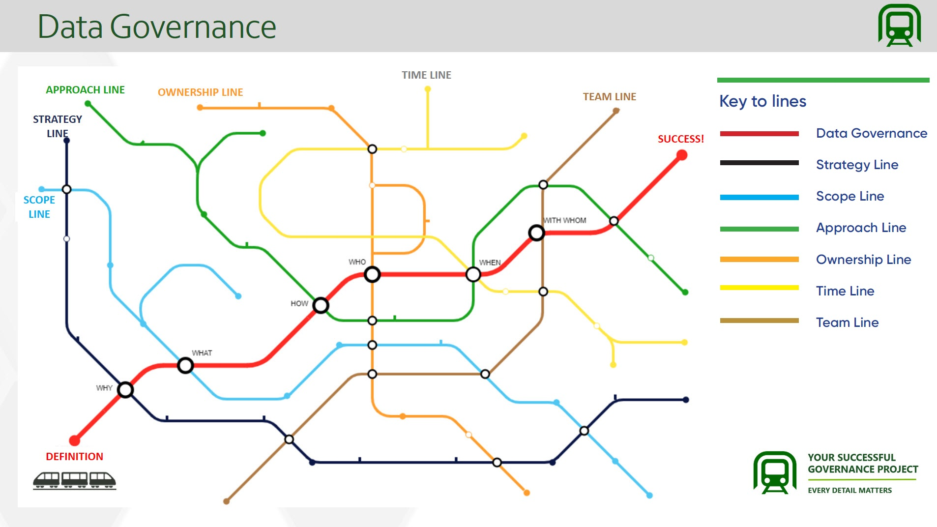 A Data Governance 'Tube map' Ieva uses to guide her team's project from definition to success. Created using www.beno.uk/metromapcreator