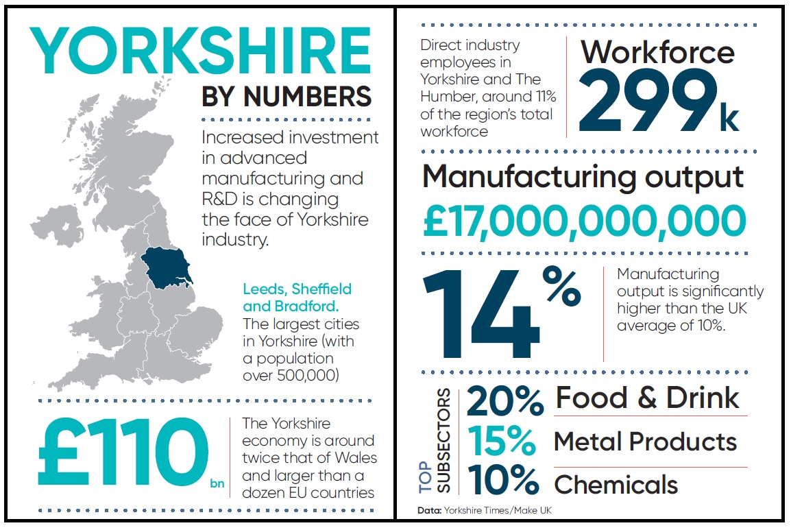 Manufacturing in Yorkshire - Infographic Statistics Facts Figures March 2021