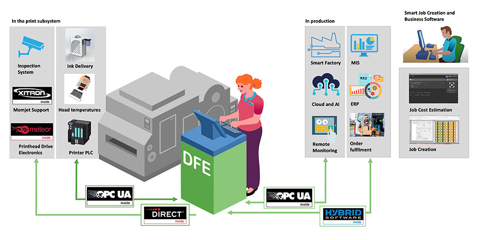 A diagram of the SmartDFE system, which supports Industry 4.0 telematics and MIS integration - image courtesy of Global Graphics