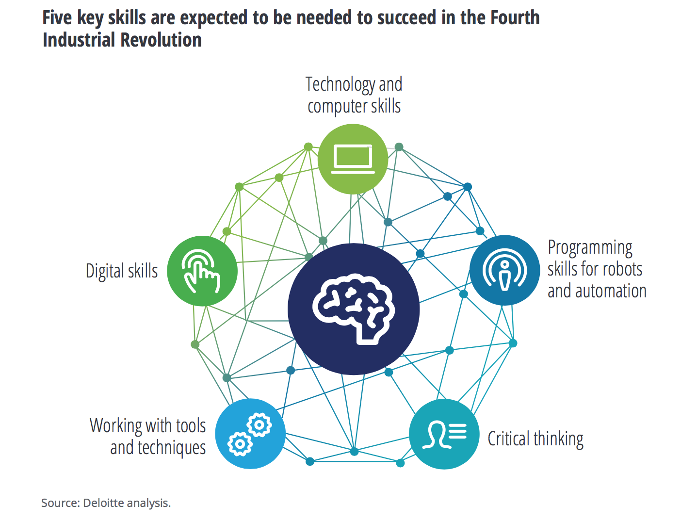 Source Deloitte analysis_The Manufacturing Institute skills gap and future of work study