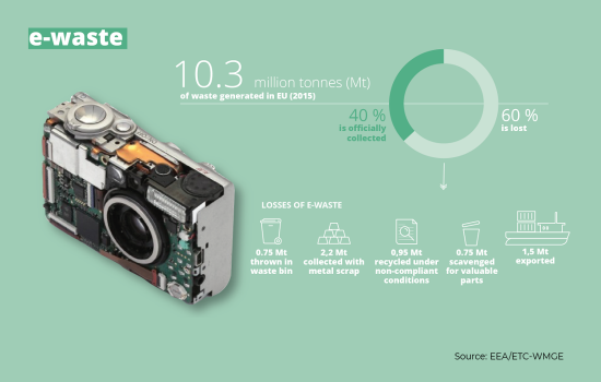 The environmental impact of electronics manufacturing - image courtesy of EEA ETC-WMGE