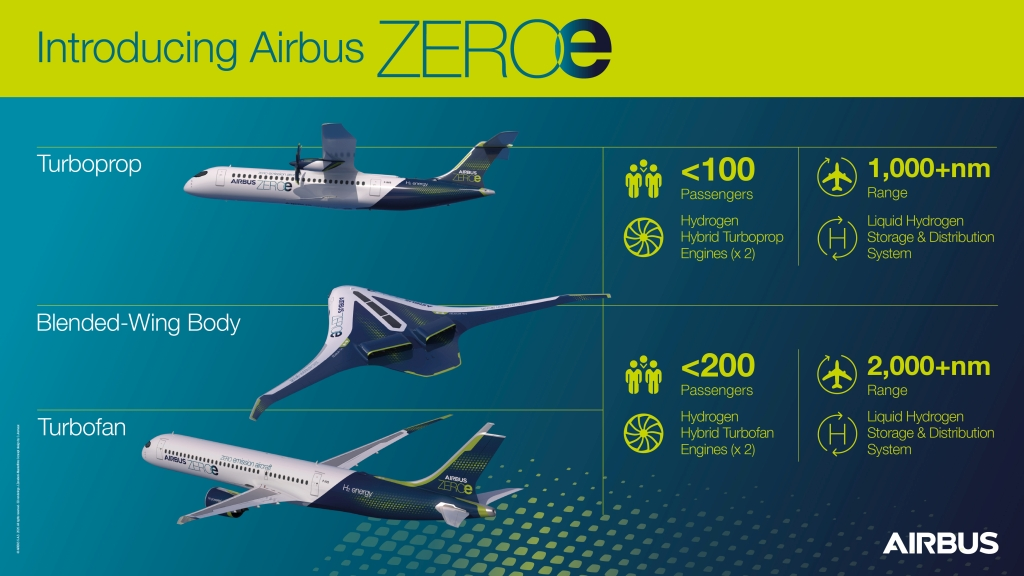 Three concept aircraft are enabling Airbus to explore a variety of configurations and hydrogen technologies that could shape the development of future zero-emission aircraft. Image courtesy of Airbus.