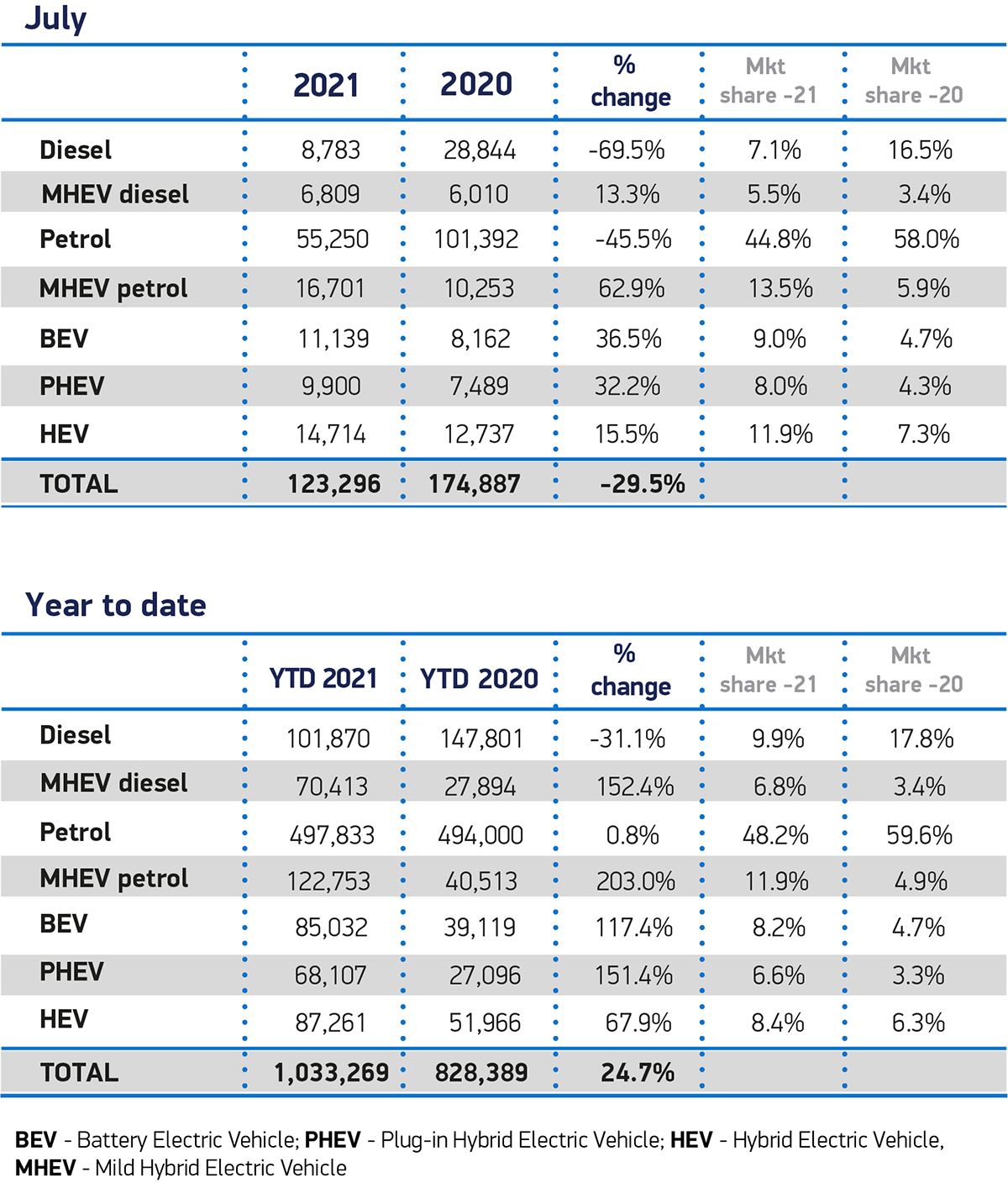 July-Fuel-2021-and-YTD-cars-SMMT. Image courtesy of SMMT