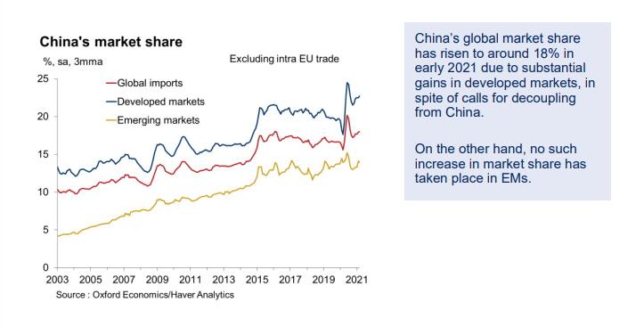 Oxford-Economics-China-market-surge. Image courtesy of Oxford Economics
