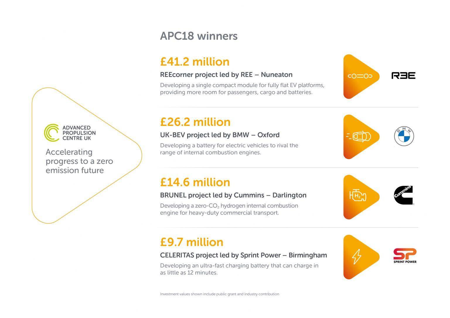 APC-18-funding-infographic. Image courtesy of APC