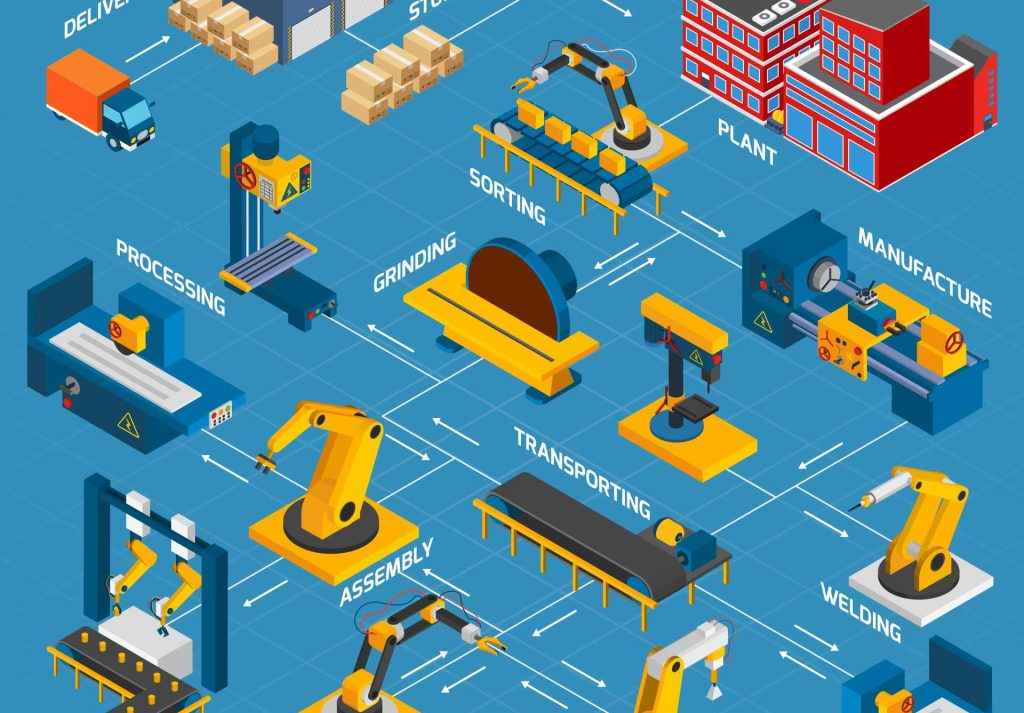 A Manufacturing factory flow chart showing some of the potential sources of supply chain data - image courtesy of APS.