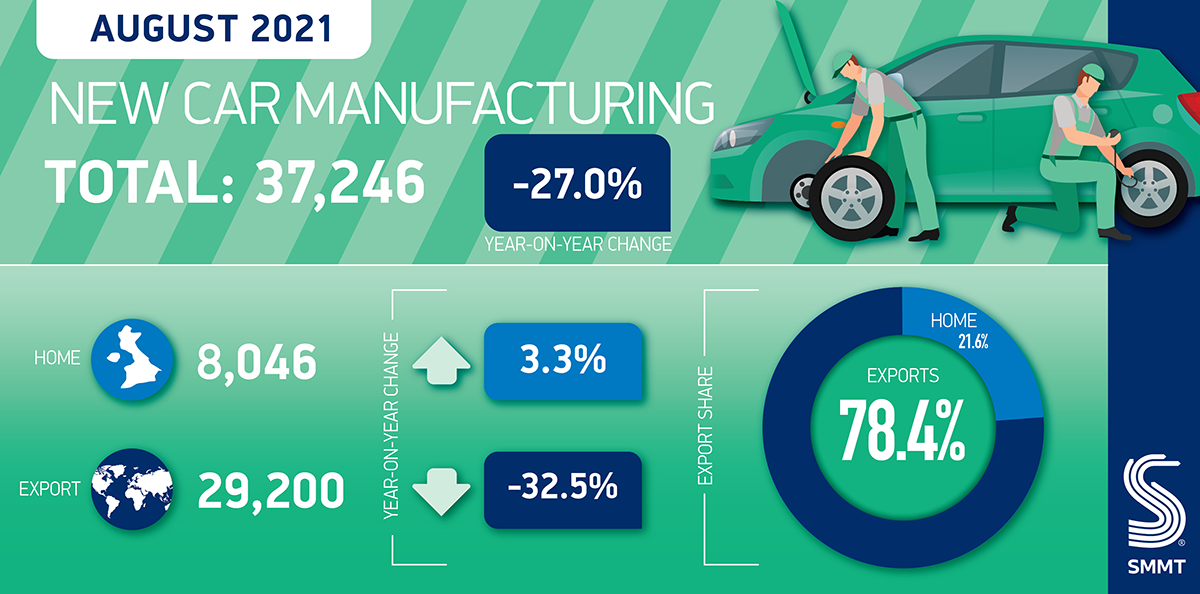 Car-manufacturing-summary-Aug-2021. the timing and length of some manufacturers' summer factory shutdowns.