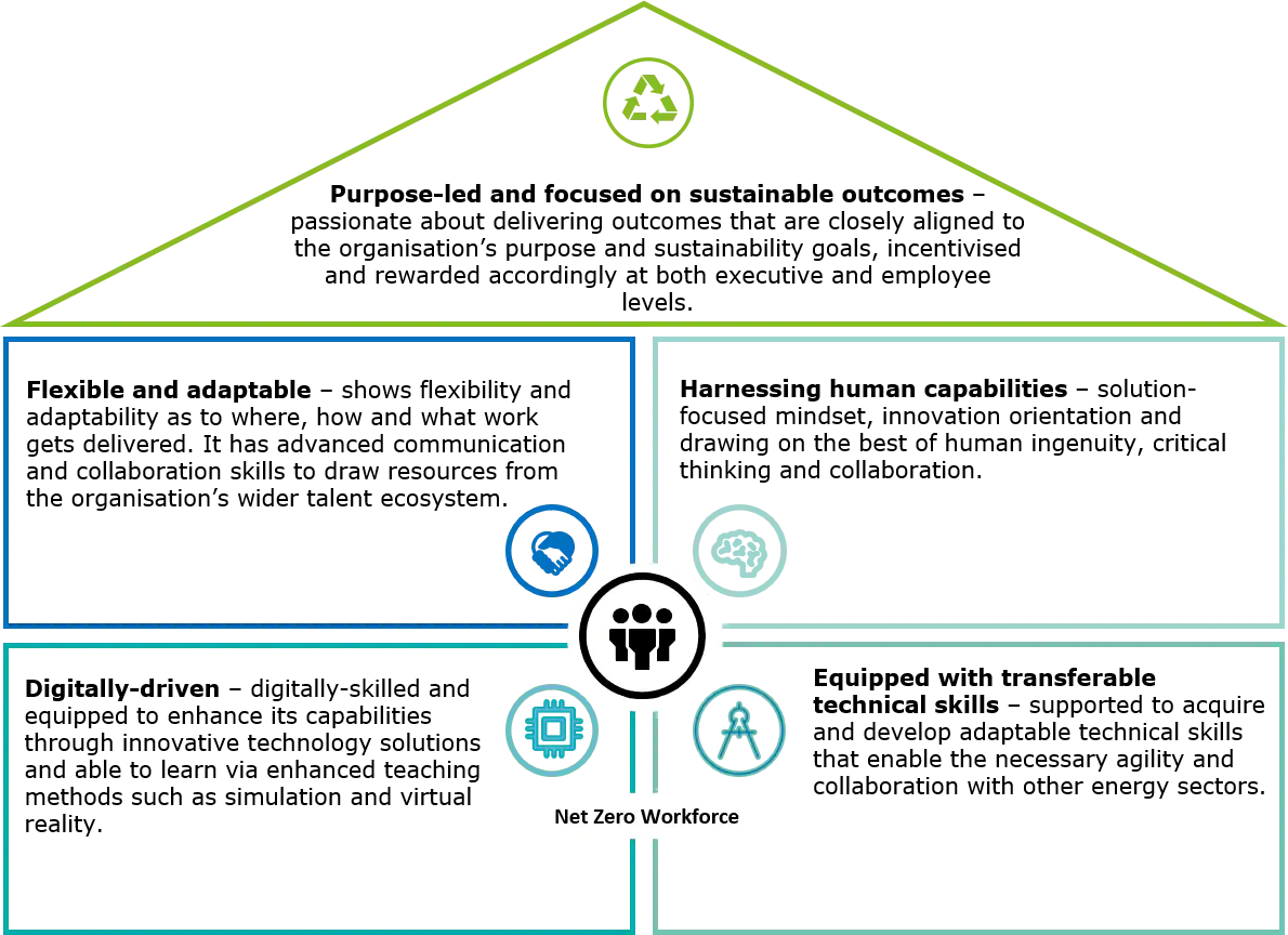 The critical elements required to achieve net zero - image courtesy of Deloitte.